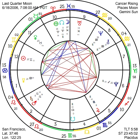 Astrograph free monthly sunsigns horoscope last quarter moon chart ccuart Gallery