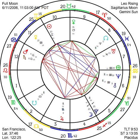 Astrograph Com Free Monthly Sunsigns Horoscope
