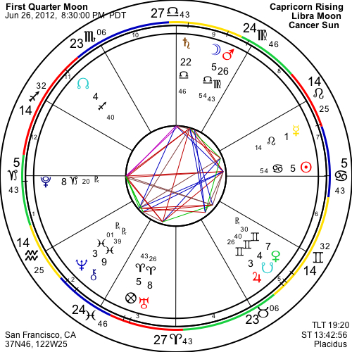 First Quarter Moon Chart