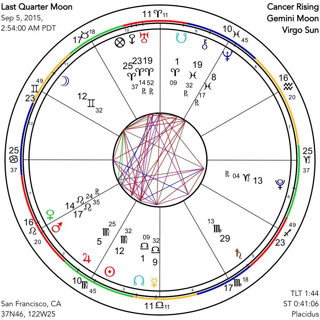 Cancer horoscope dates range for Cancer horoscope elle