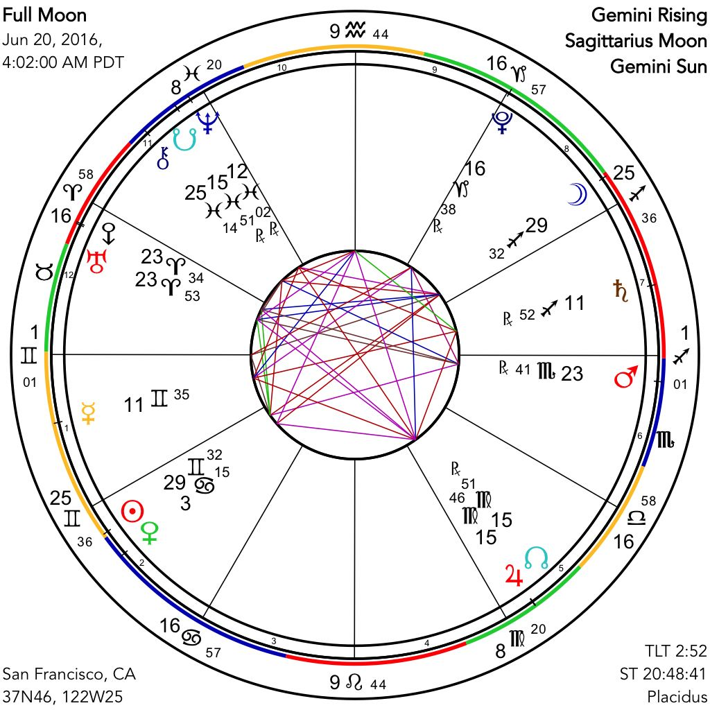 Full Life Predictions Free By Date Of Birth Using Tamil Astrology