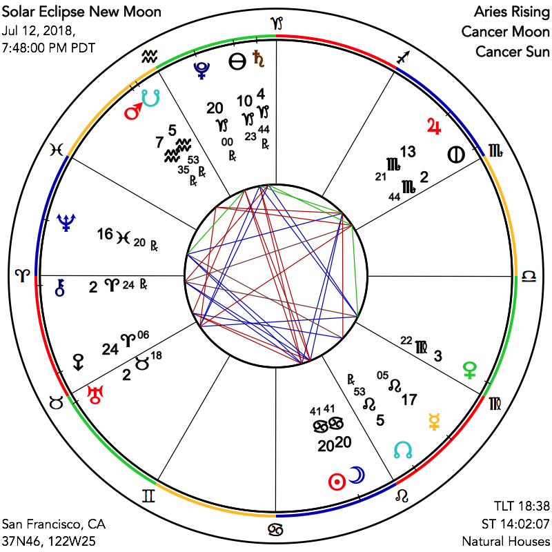 ASTROGRAPH - The Solar Eclipse and Cancer New Moon: Harmony