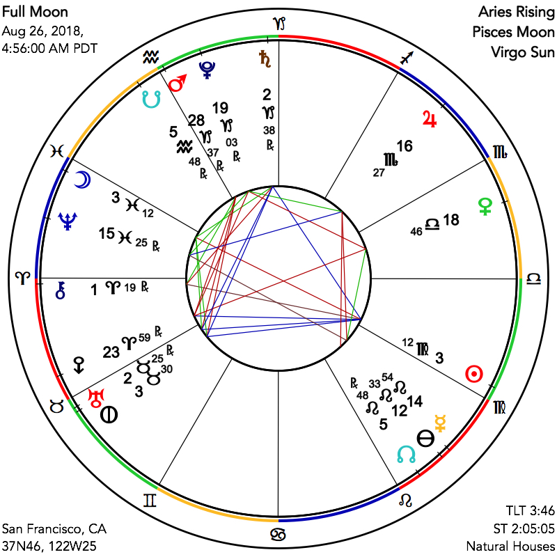 ASTROGRAPH - Full Moon in Pisces: Weaving Spirit Into the Material World