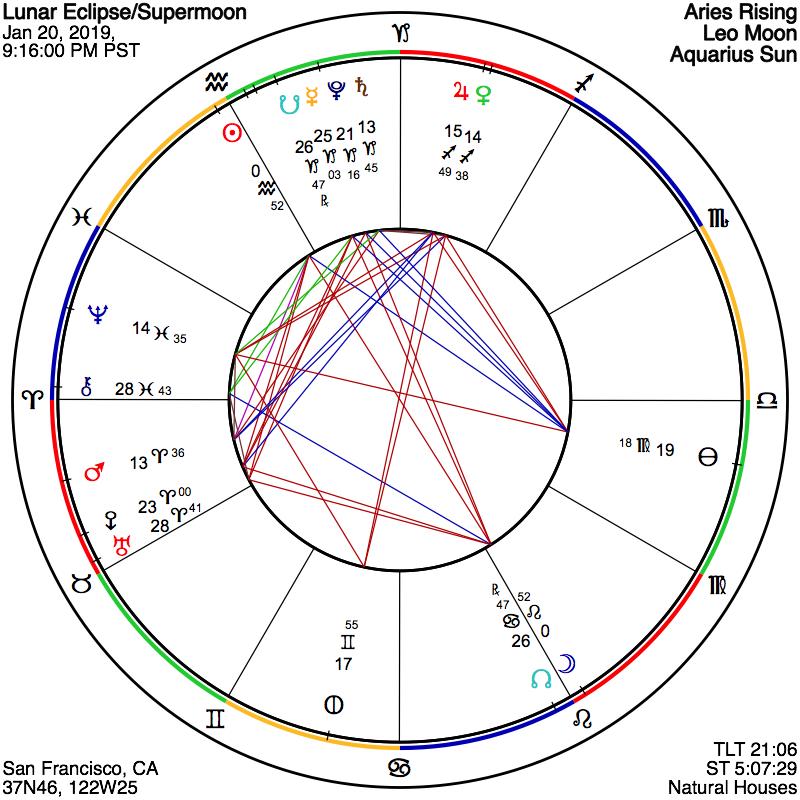 ASTROGRAPH - A Leo Lunar Eclipse of Awakened Creativity