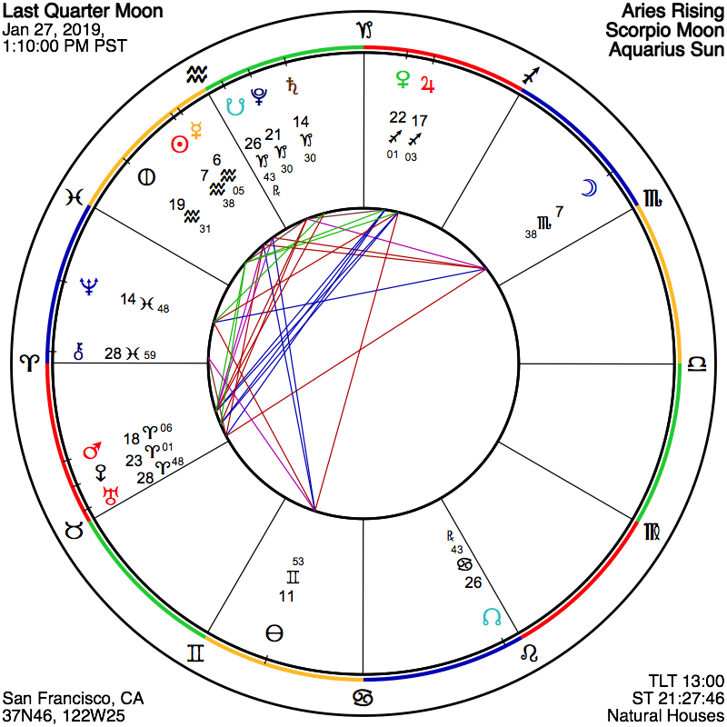 ASTROGRAPH - Chart for Last Quarter Moon on January 27, 2019