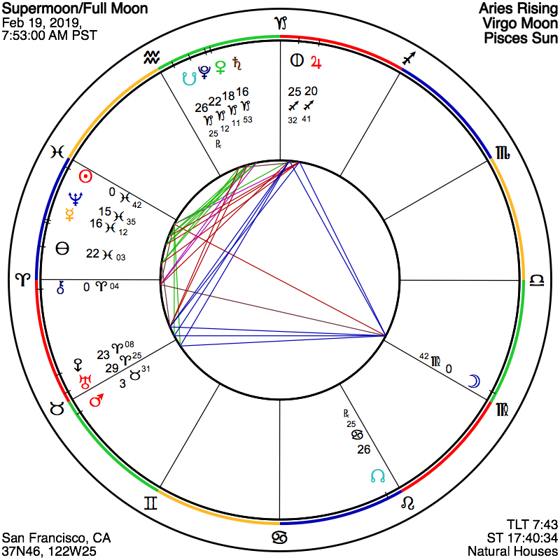 february 17 solstice astrology