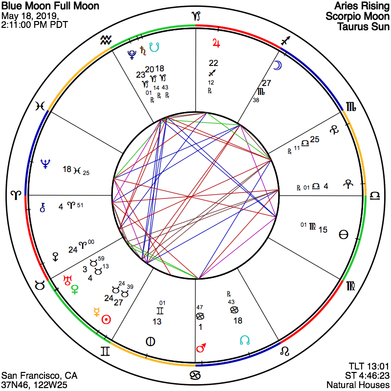 ASTROGRAPH - A Scorpio Full Moon of Intuition, Relationship, and