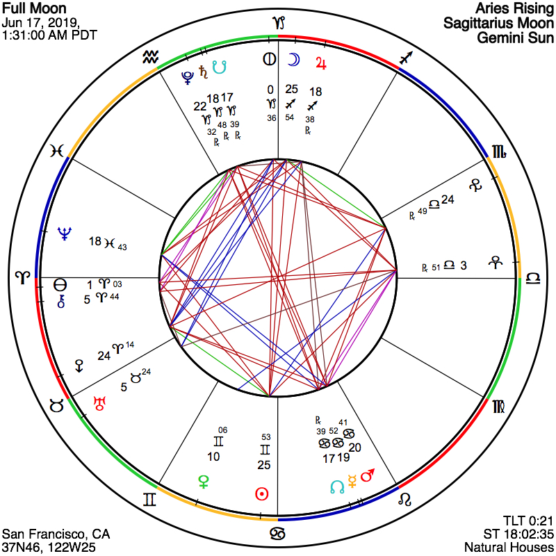 ASTROGRAPH - A Full Moon of Responsibility and Inspired Action