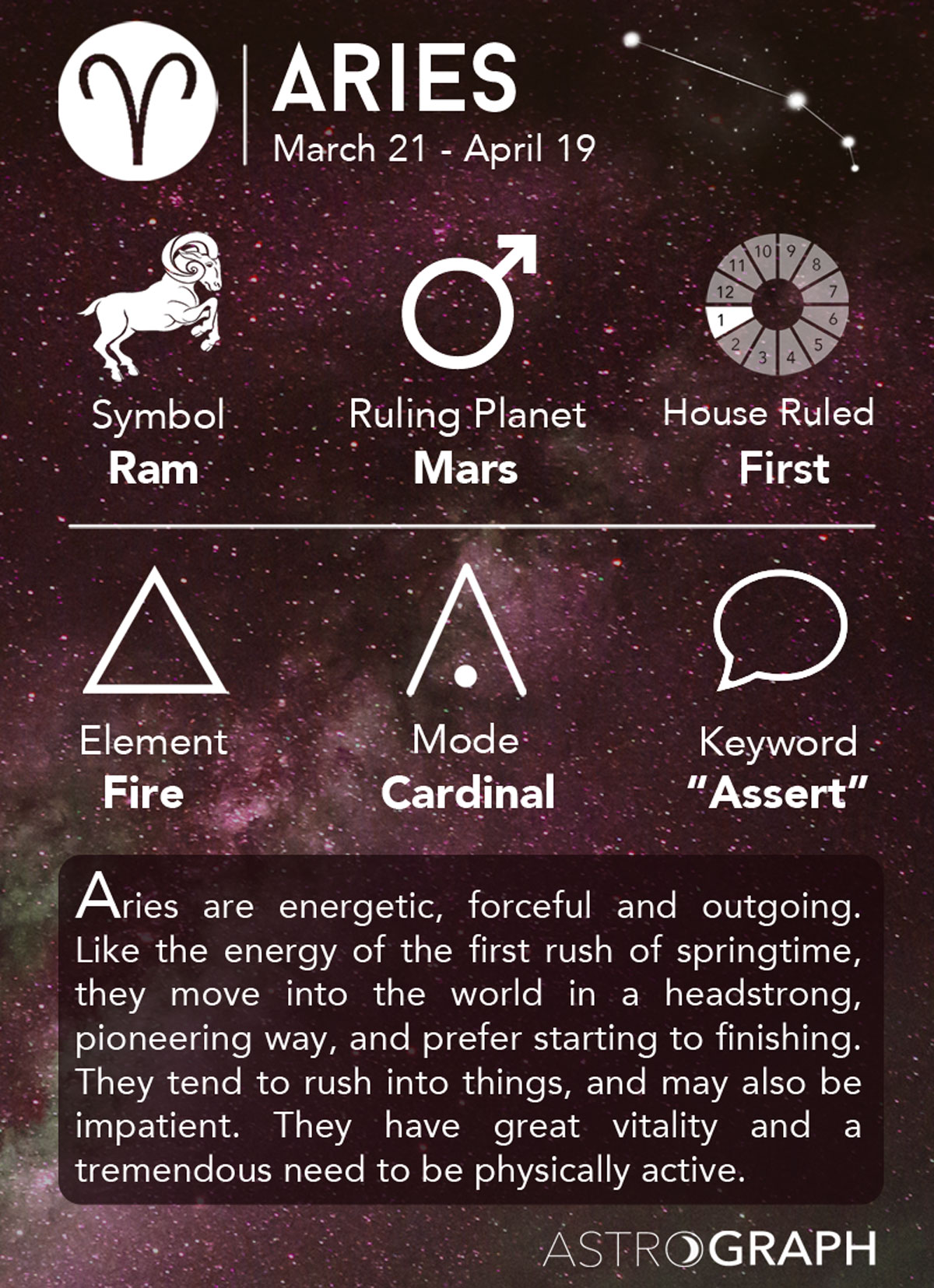 aries zodiac astrograph aries in astrology