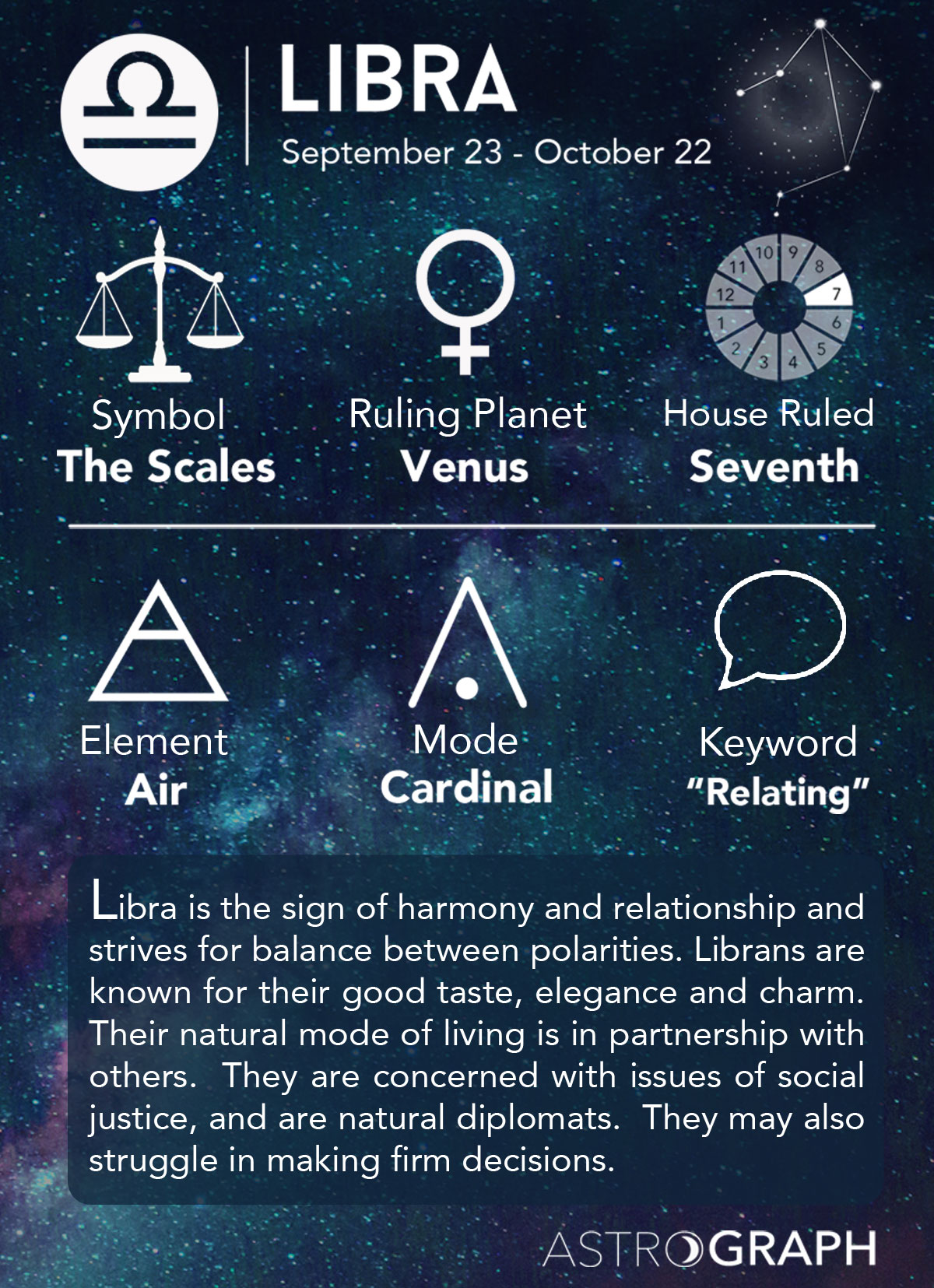 Zodiac signs astrology libra