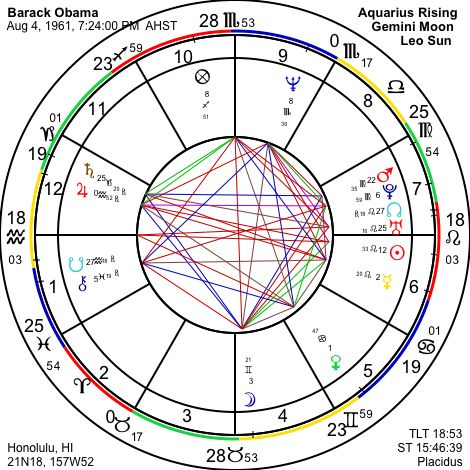 Astrograph Astrology Of Barack Obama
