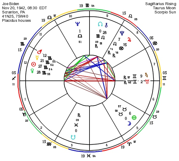 Astrograph Astrology Of Joe Biden