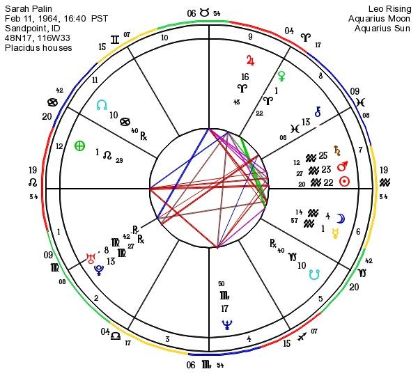 Astrograph Astrology Of Sarah Palin